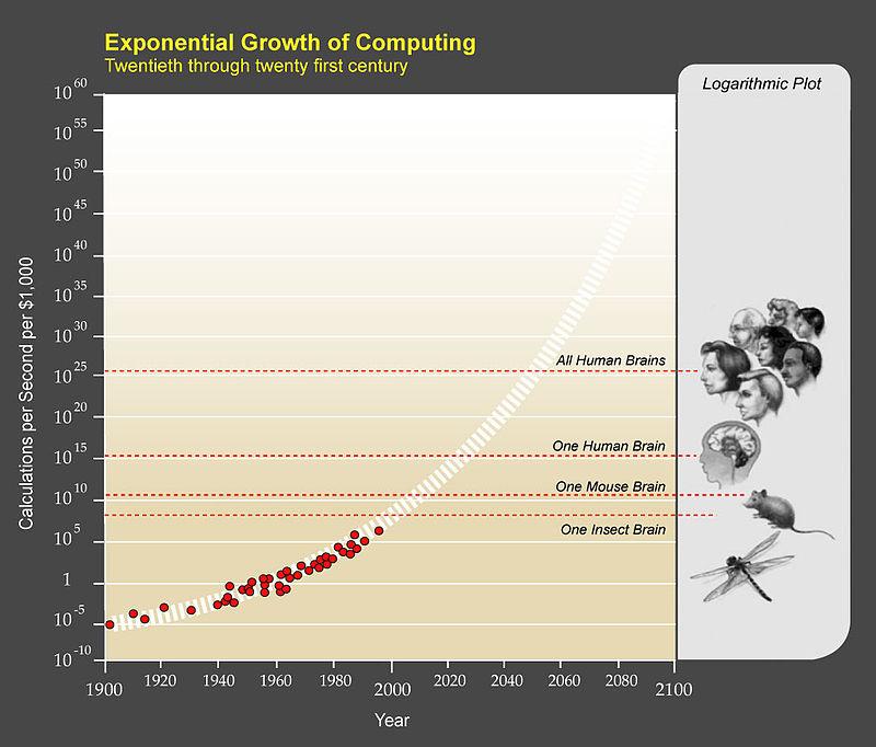 Exponenciální růst výpočetní rychlosti